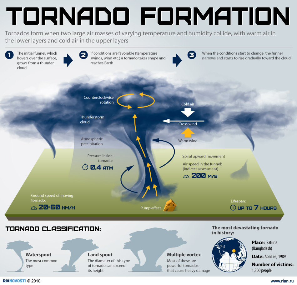 How Tornadoes form? | Indian Current Affairs
