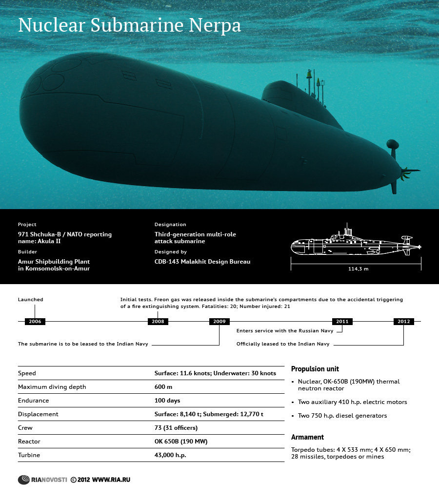 современные подводные лодки опускаются на глубину до 400 метров